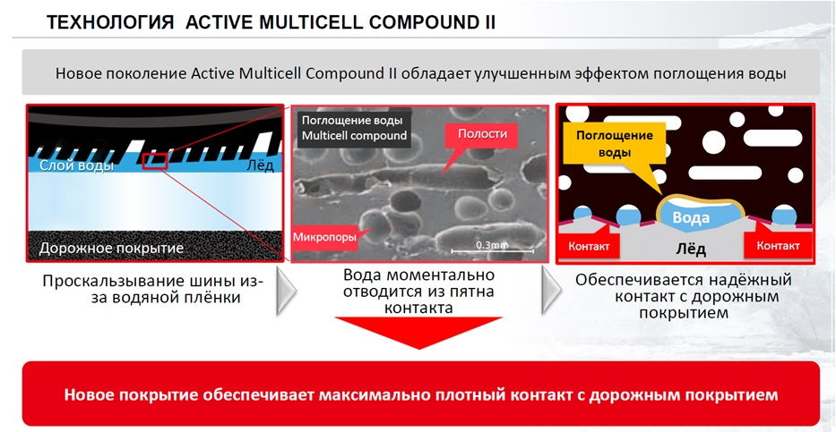 Технология Active Multicell Compound II